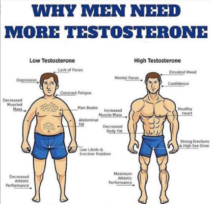 Testosterone Dosage